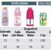 Sugary Sports Drinks Just As Bad As Soda Not Healthy For You