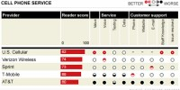 AT&T Fails Miserably In Consumer Reports 2010